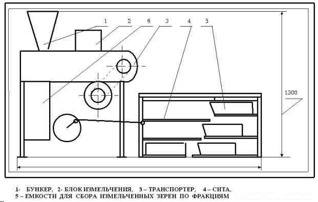 Установка для измельчения и сортировки по фракциям обжаренных зерен арахиса Ш24-ШРУ