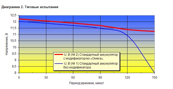 Тяговые испытания: В аккумуляторе № 2 использован модификатор «Омега»