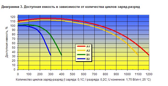 Изменение емкости аккумулятора в зависимости от количества циклов заряд-разряд